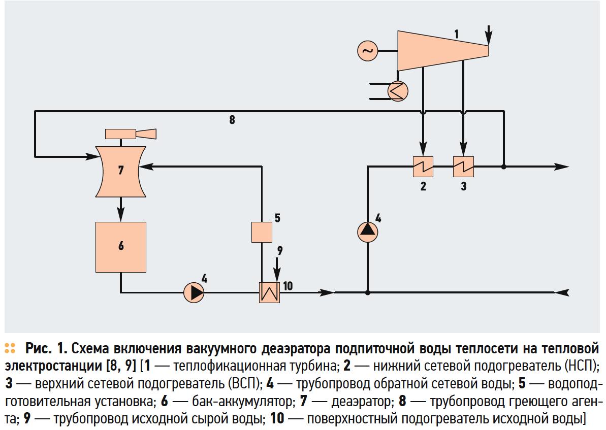 Схема включения вакуумного деаэратора подпиточной воды теплосети на тепловой электростанции