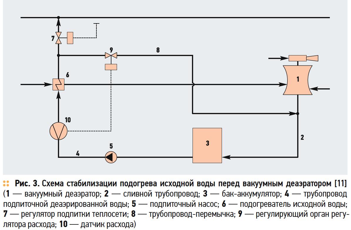 Схема стабилизации подогрева исходной воды перед вакуумным деаэратором