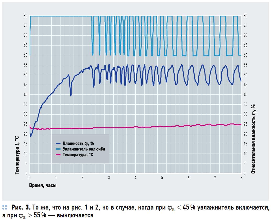 Экспериментальное исследование автоматизированной системы местного увлажнения воздуха в помещении. 10/2018. Фото 2
