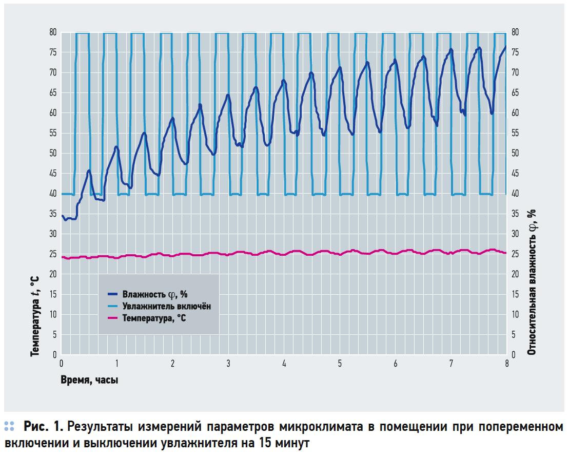 Результаты измерений параметров микроклимата в помещении при попеременном включении и выключении увлажнителя на 15 минут