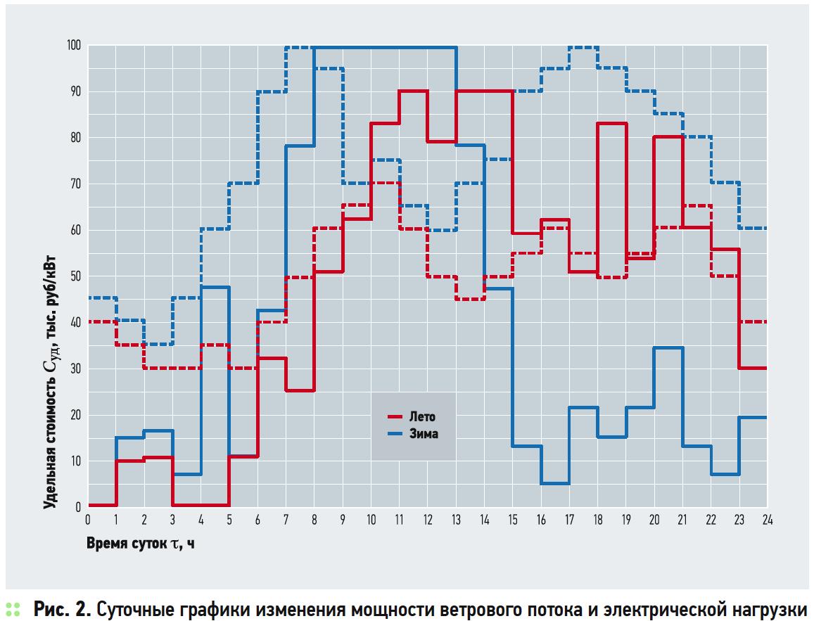Суточные графики изменения мощности ветрового потока и электрической нагрузки