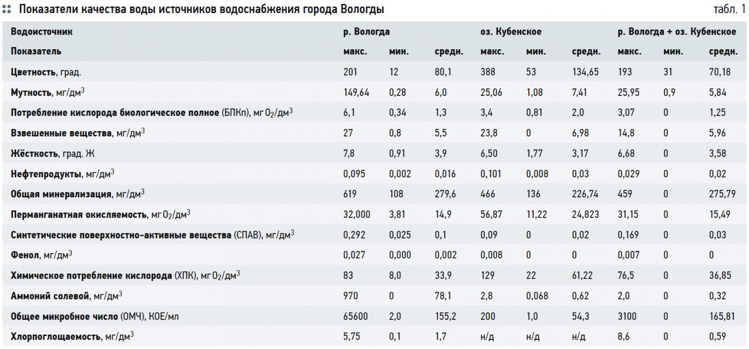 Показатели качества воды источников водоснабжения города Вологды