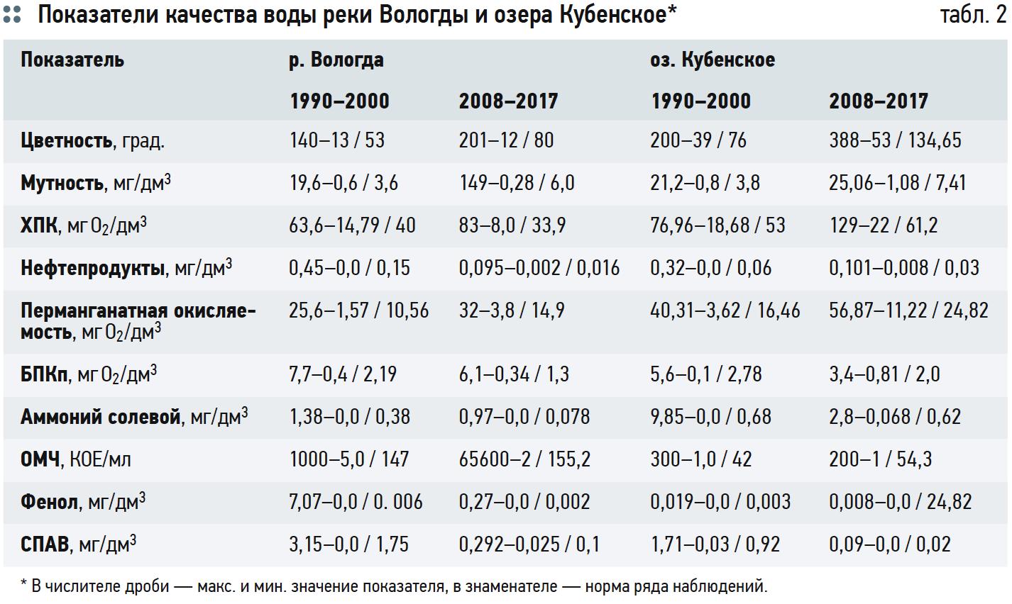 Показатели качества воды реки Вологды и озера Кубенское