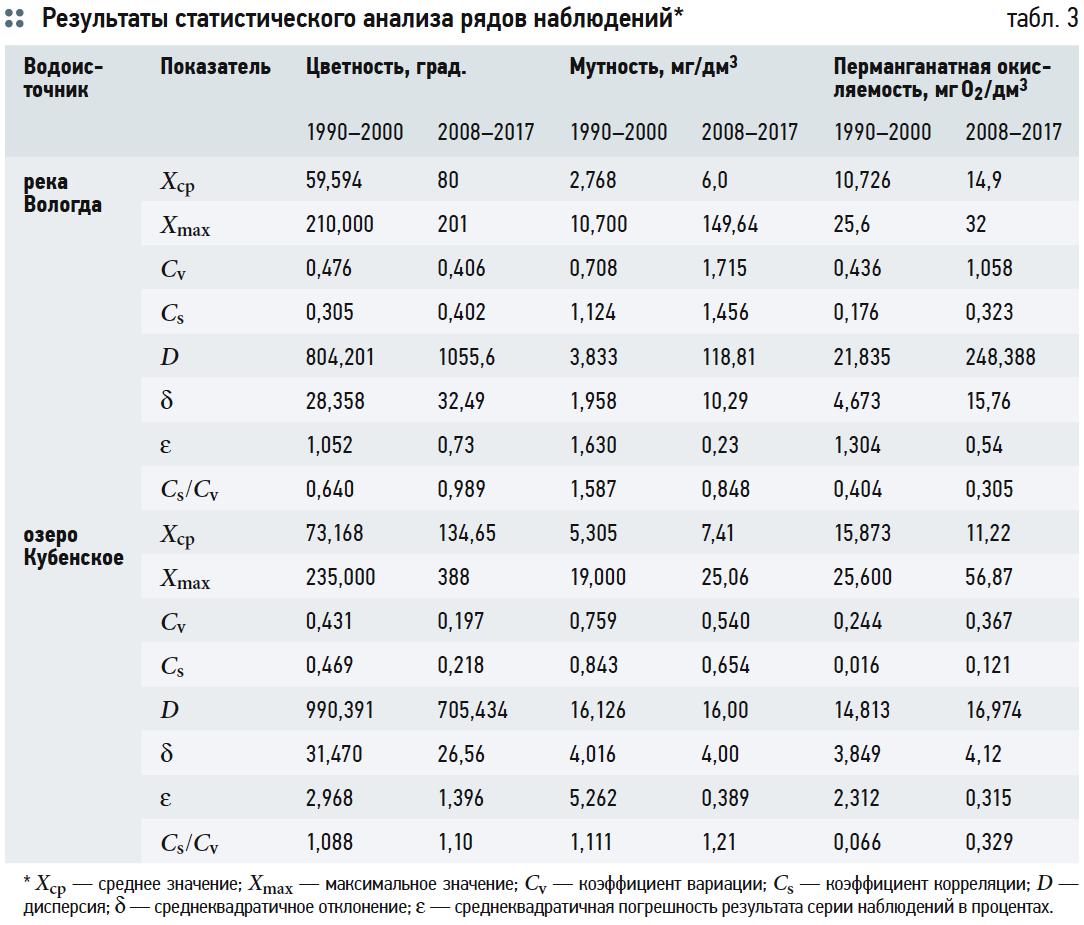 Результаты статистического анализа рядов наблюдений