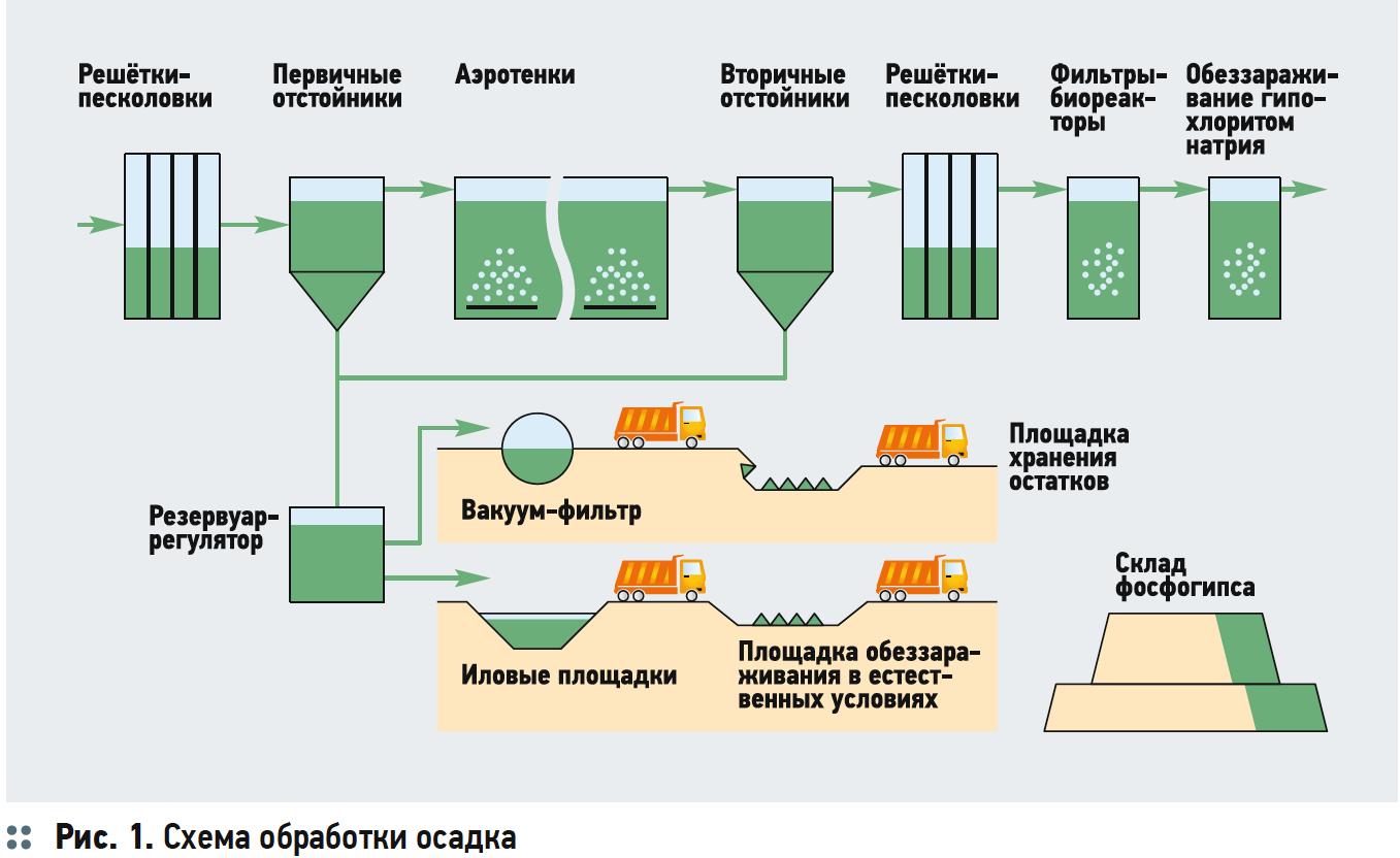 Схема обработки осадка