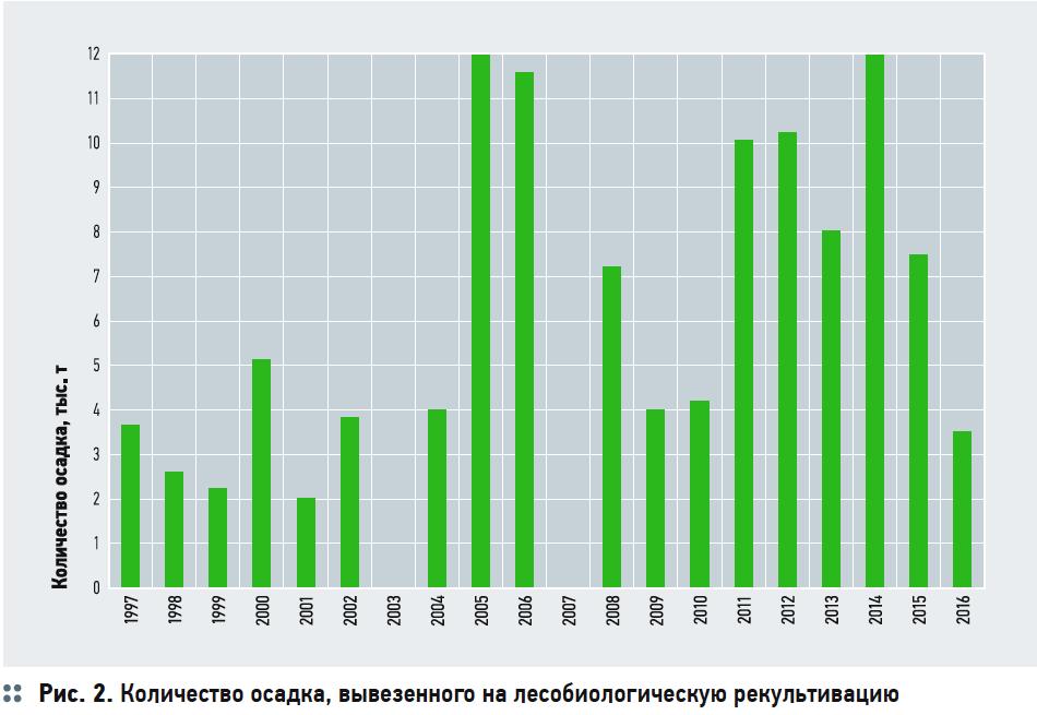 Количество осадка, вывезенного на лесобиологическую рекультивацию