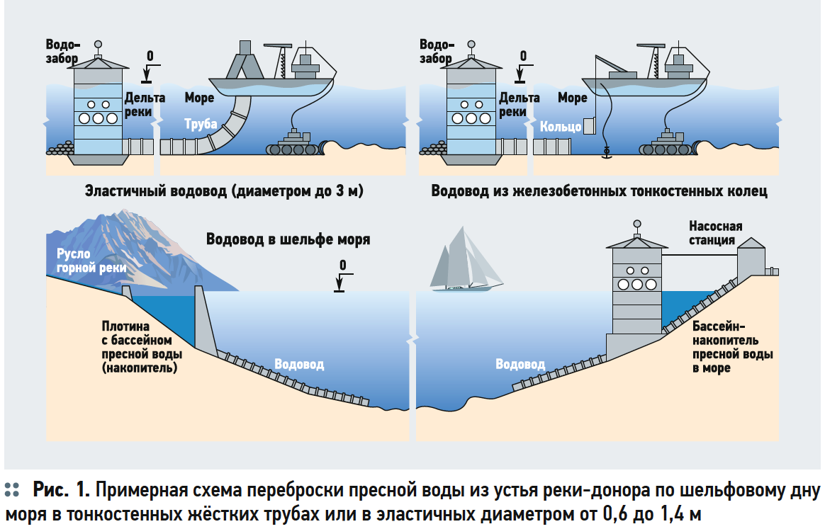 Примерная схема переброски пресной воды из устья реки-донора по шельфовому дну моря в тонкостенных жёстких трубах или в эластичных диаметром от 0,6 до 1,4 м