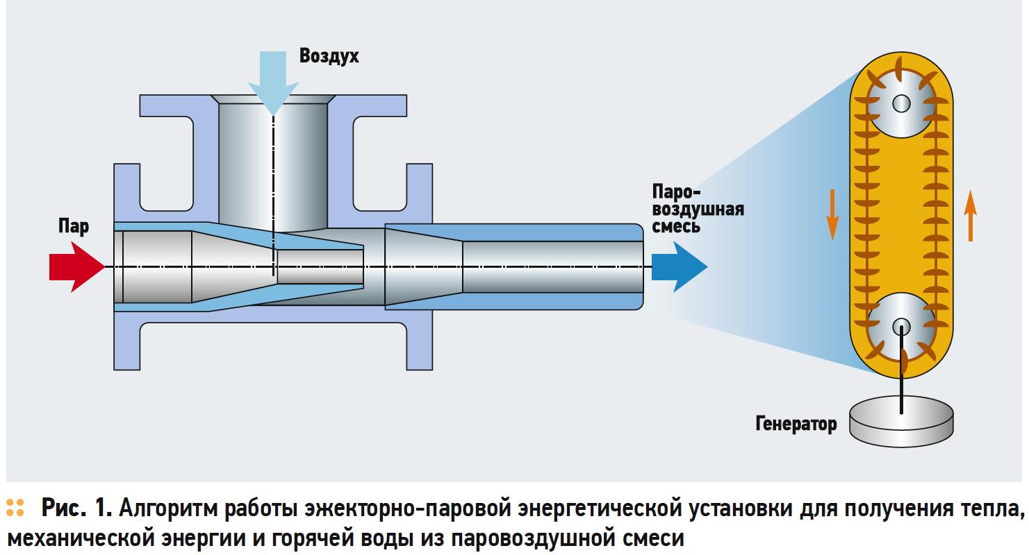 Алгоритм работы эжекторно-паровой энергетической установки для получения тепла, механической энергии и горячей воды из паровоздушной смеси
