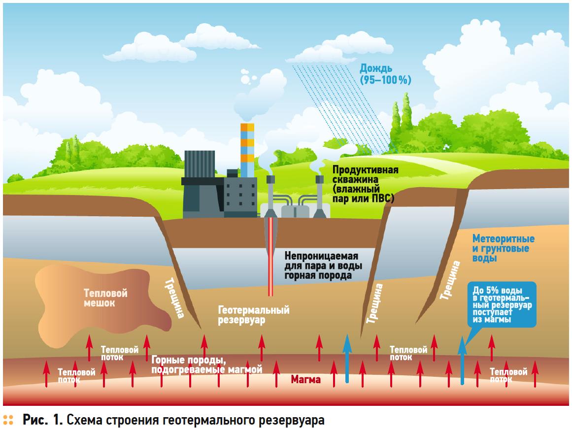 Схема строения геотермального резервуара