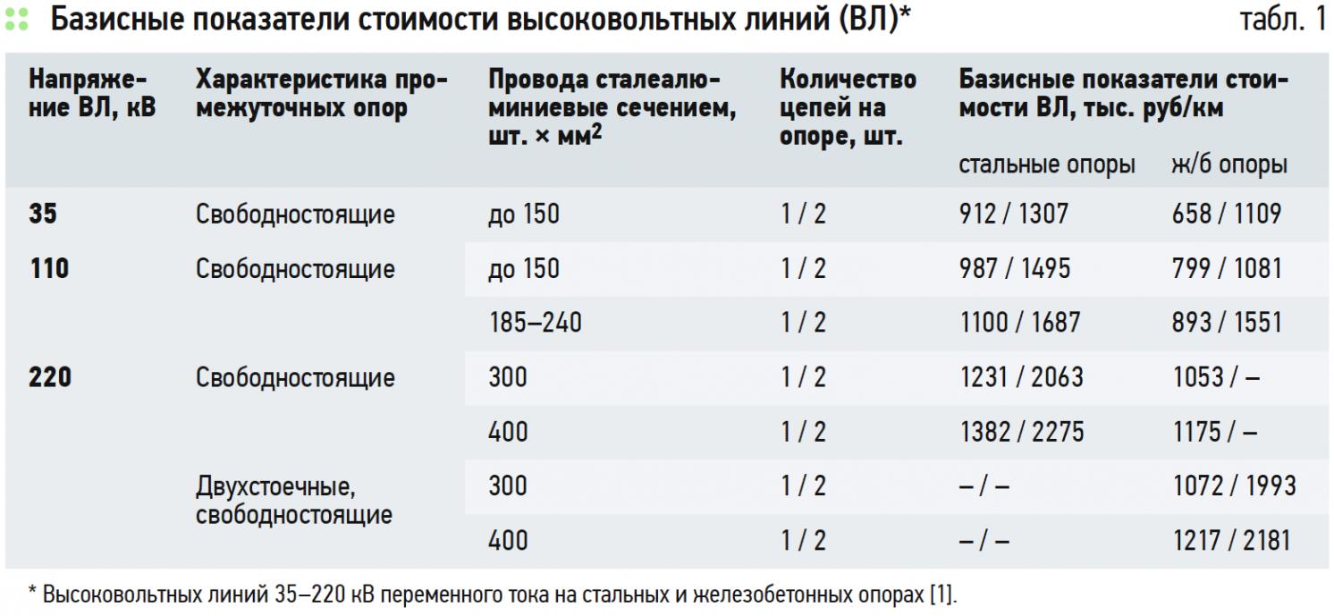 Базисные показатели стоимости высоковольтных линий