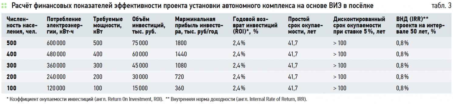 Расчёт финансовых показателей эффективности проекта установки автономного комплекса на основе ВИЭ в посёлке