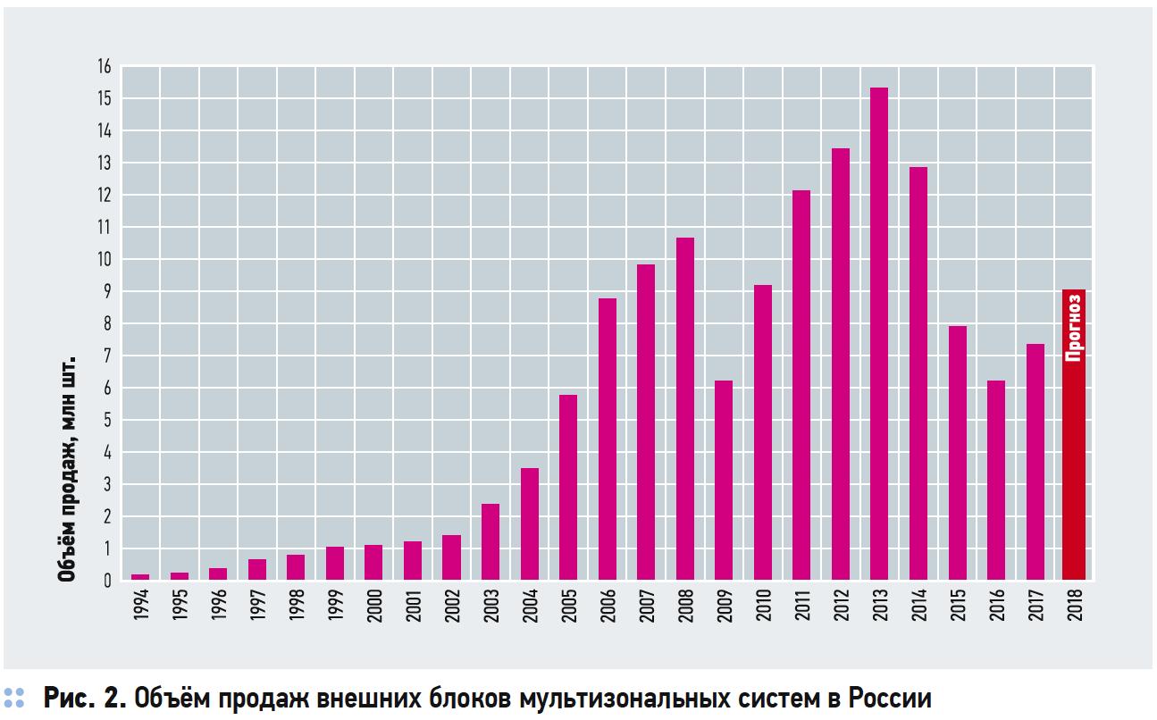 Объём продаж внешних блоков мультизональных систем в России