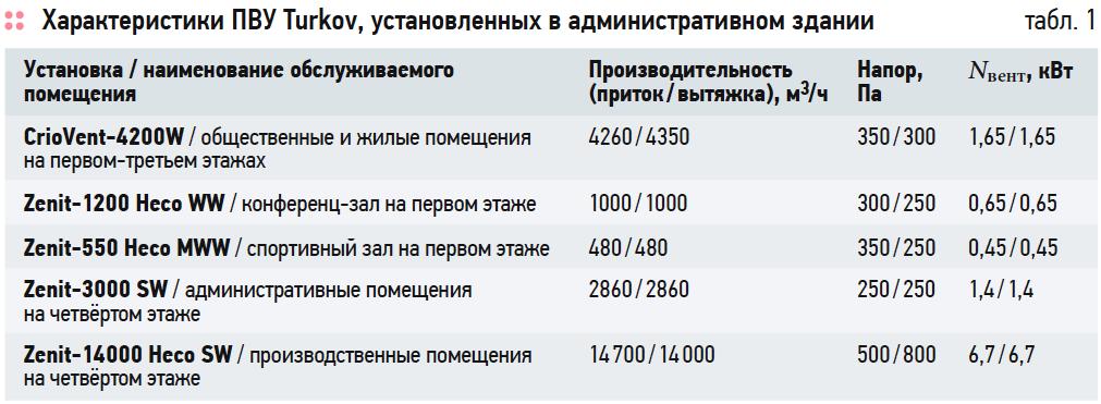 Характеристики ПВУ Turkov, установленных в административном здании