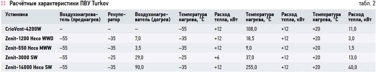 Расчётные характеристики ПВУ Turkov