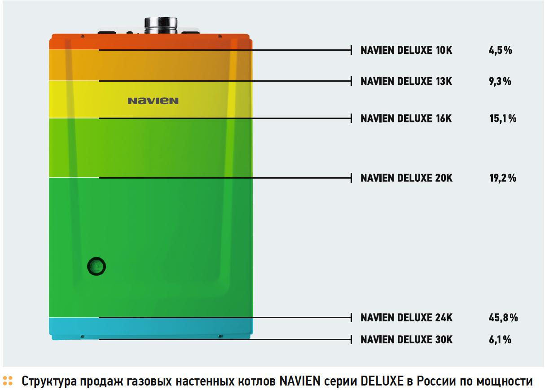 Структура продаж газовых настенных котлов NAVIEN серии DELUXE в России по мощности