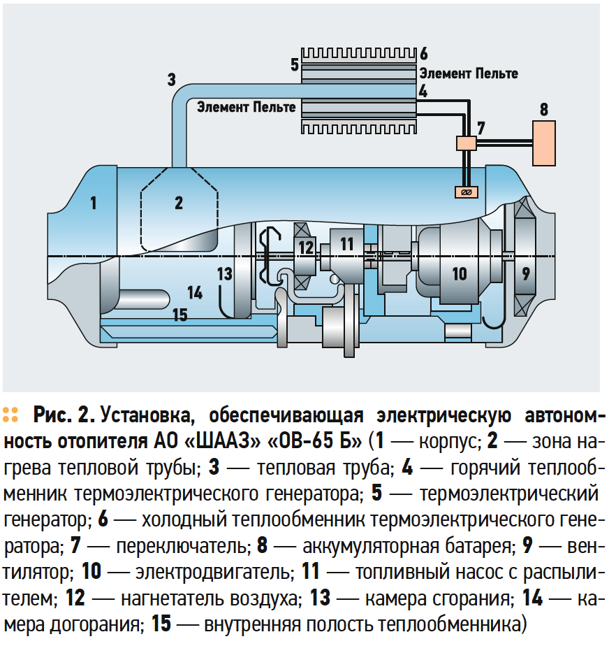Установка, обеспечивающая электрическую автономность отопителя АО «ШААЗ» «ОВ-65 Б»
