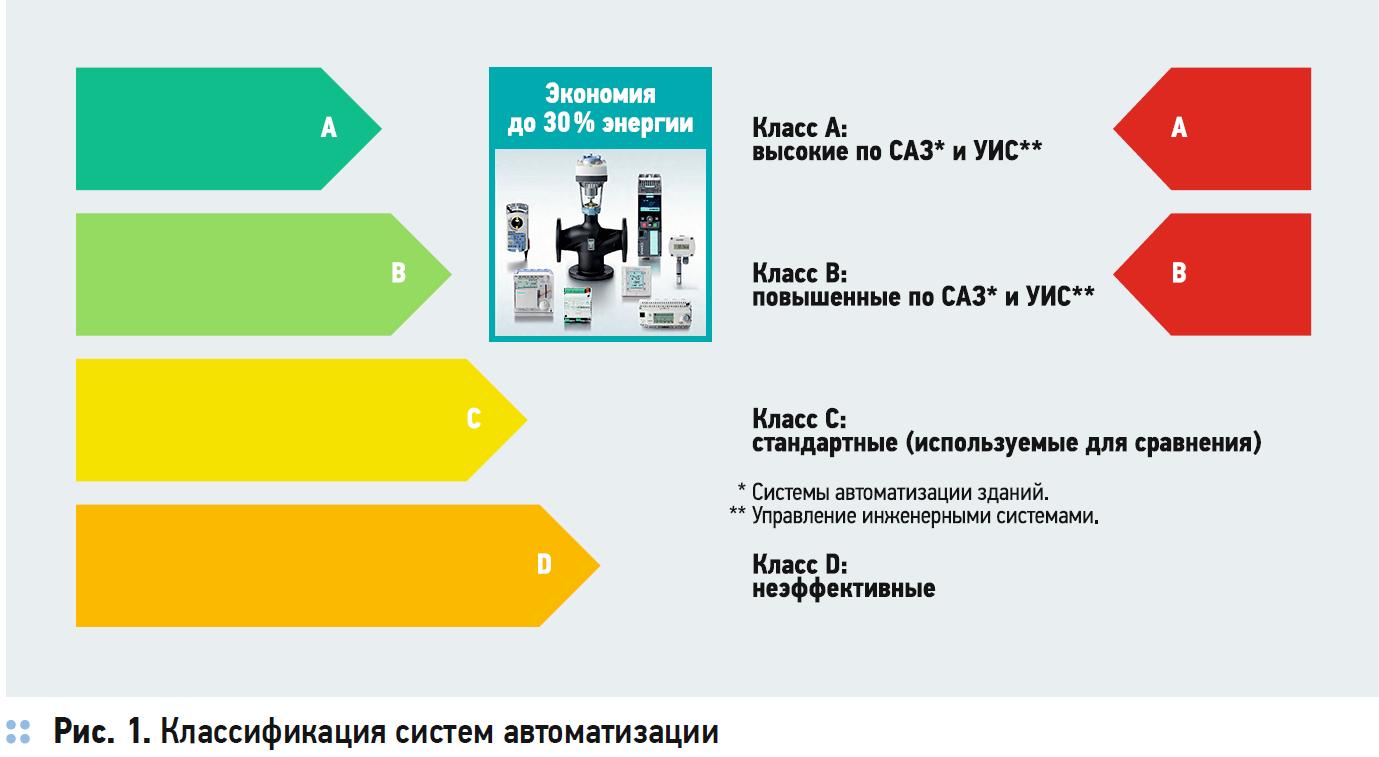 Автоматизация инженерных систем. Опрос экспертов. 12/2018. Фото 9