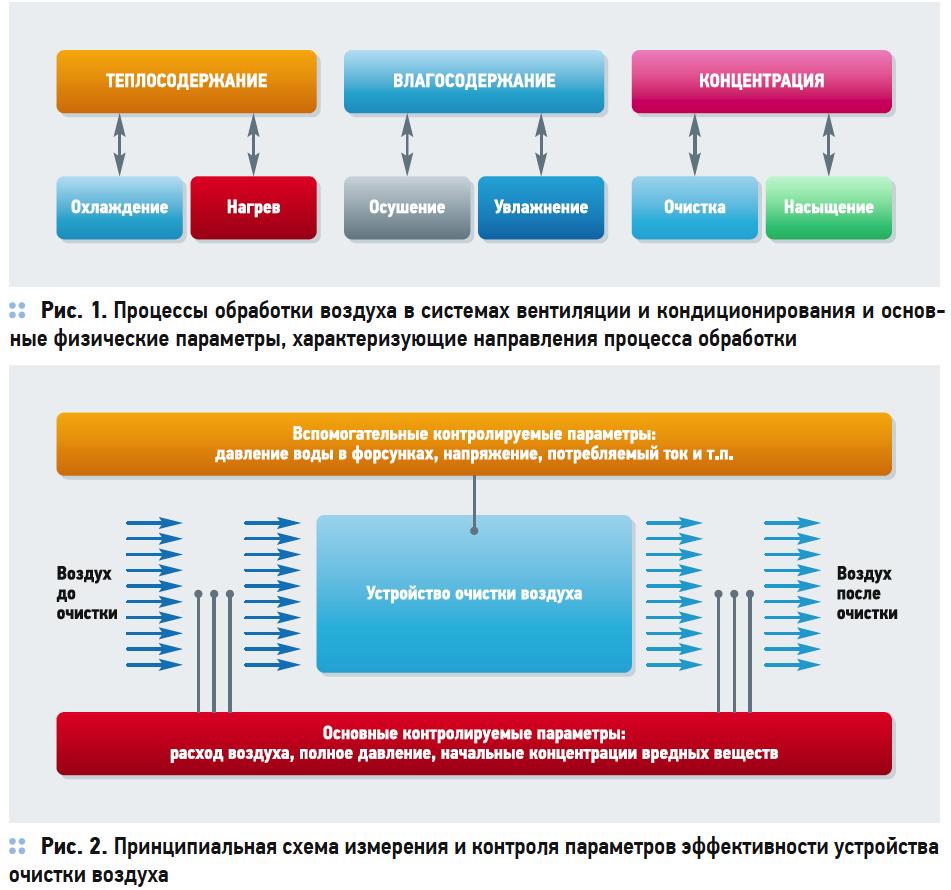Пусконаладка систем вентиляции и кондиционирования. 12/2018. Фото 1