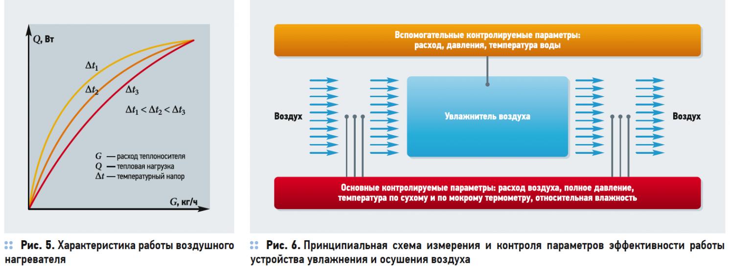 Пусконаладка систем вентиляции и кондиционирования. 12/2018. Фото 4