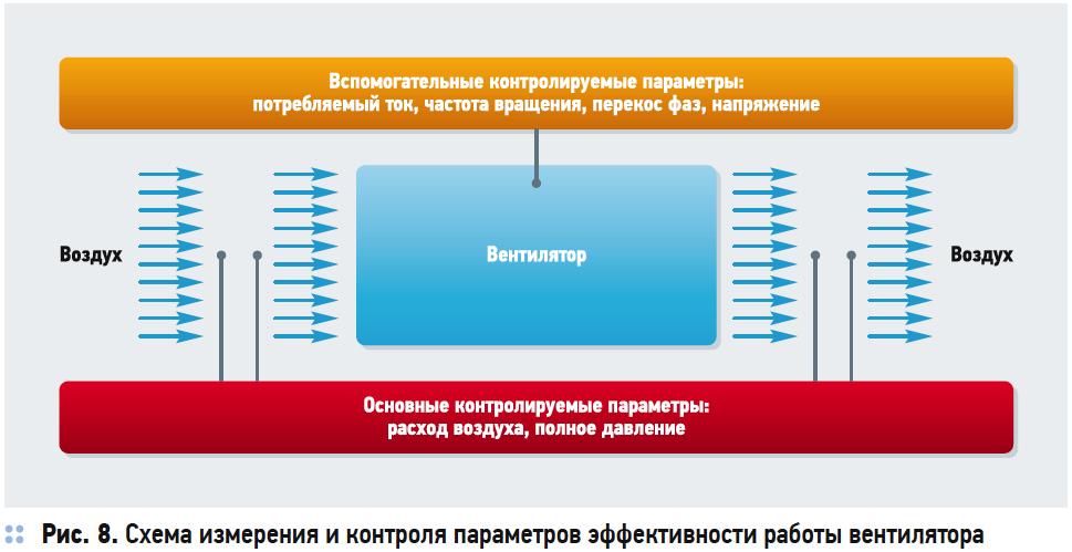 Пусконаладка систем вентиляции и кондиционирования. 12/2018. Фото 7