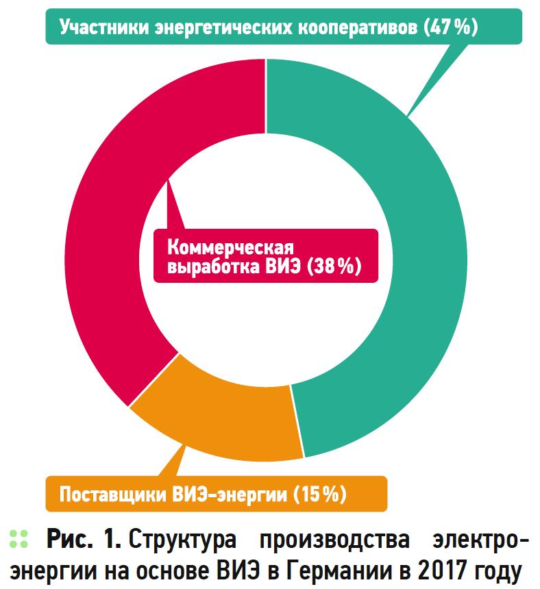Энергетические кооперативы в России. 12/2018. Фото 1