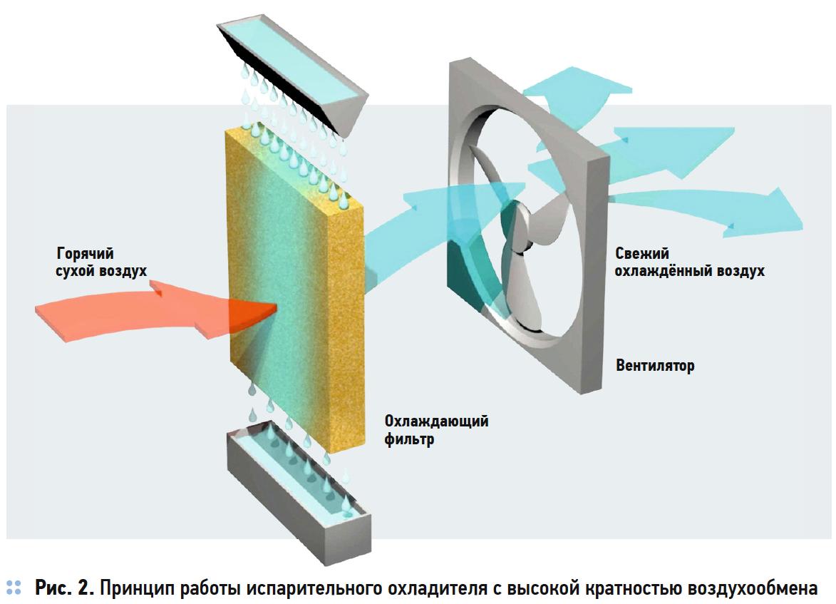 Принцип работы испарительного охладителя с высокой кратностью воздухообмена
