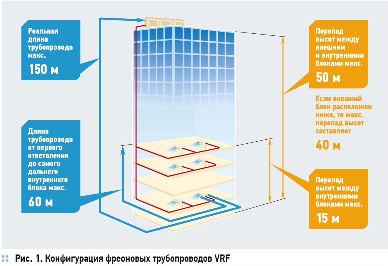 Конфигурация фреоновых трубопроводов VRF