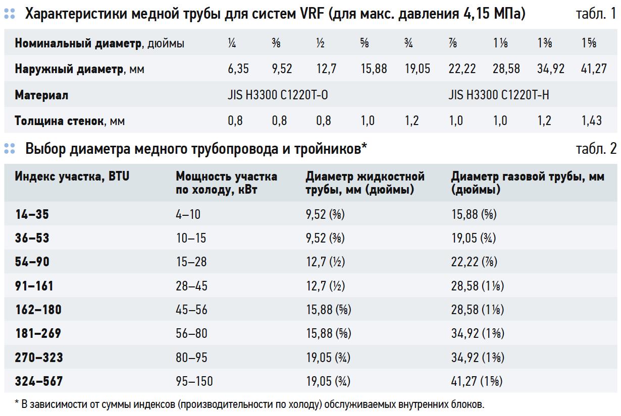 Выбор диаметра медного трубопровода и тройников