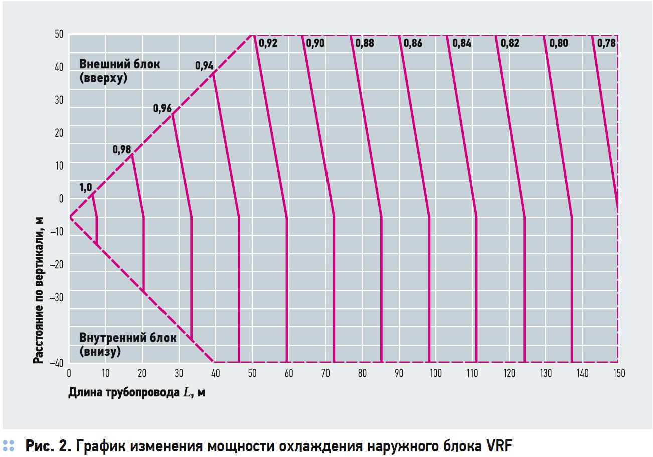 График изменения мощности охлаждения наружного блока VRF