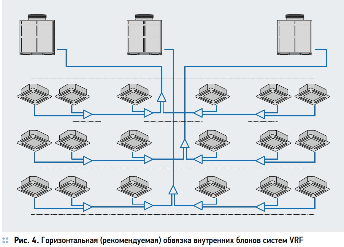 Горизонтальная (рекомендуемая) обвязка внутренних блоков систем VRF