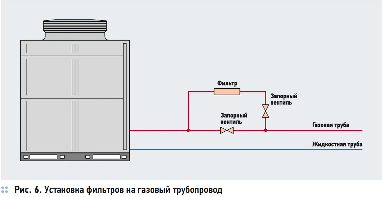 Установка фильтров на газовый трубопровод