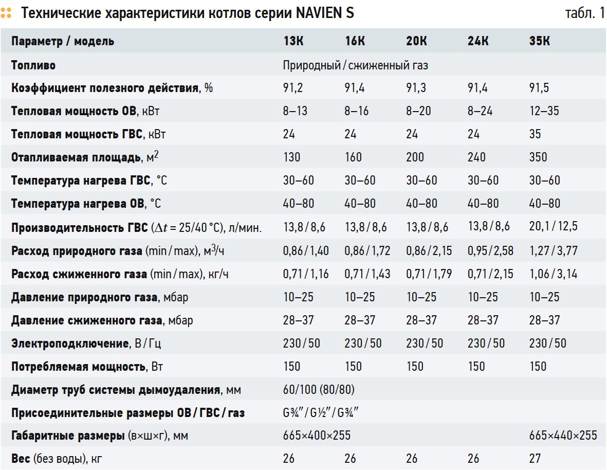 Технические характеристики котлов серии NAVIEN S