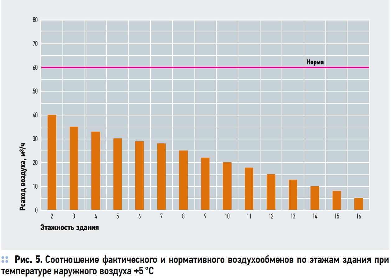 Соотношение фактического и нормативного воздухообменов по этажам здания при температуре наружного воздуха +5 °C