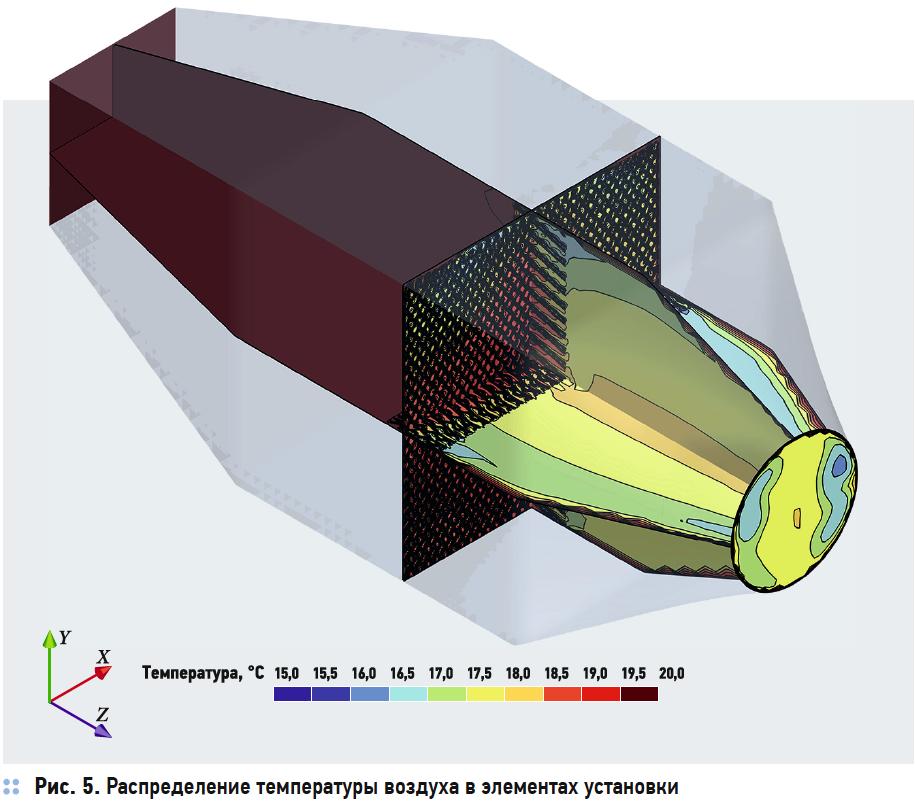Распределение температуры воздуха в элементах установки