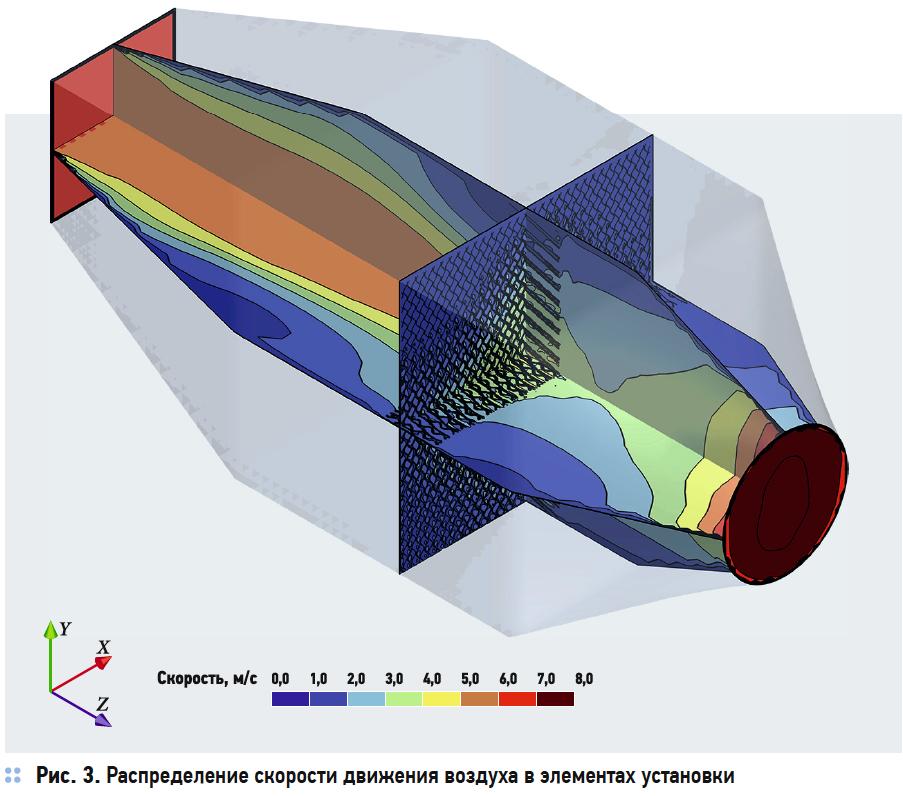 Распределение скорости движения воздуха в элементах установки