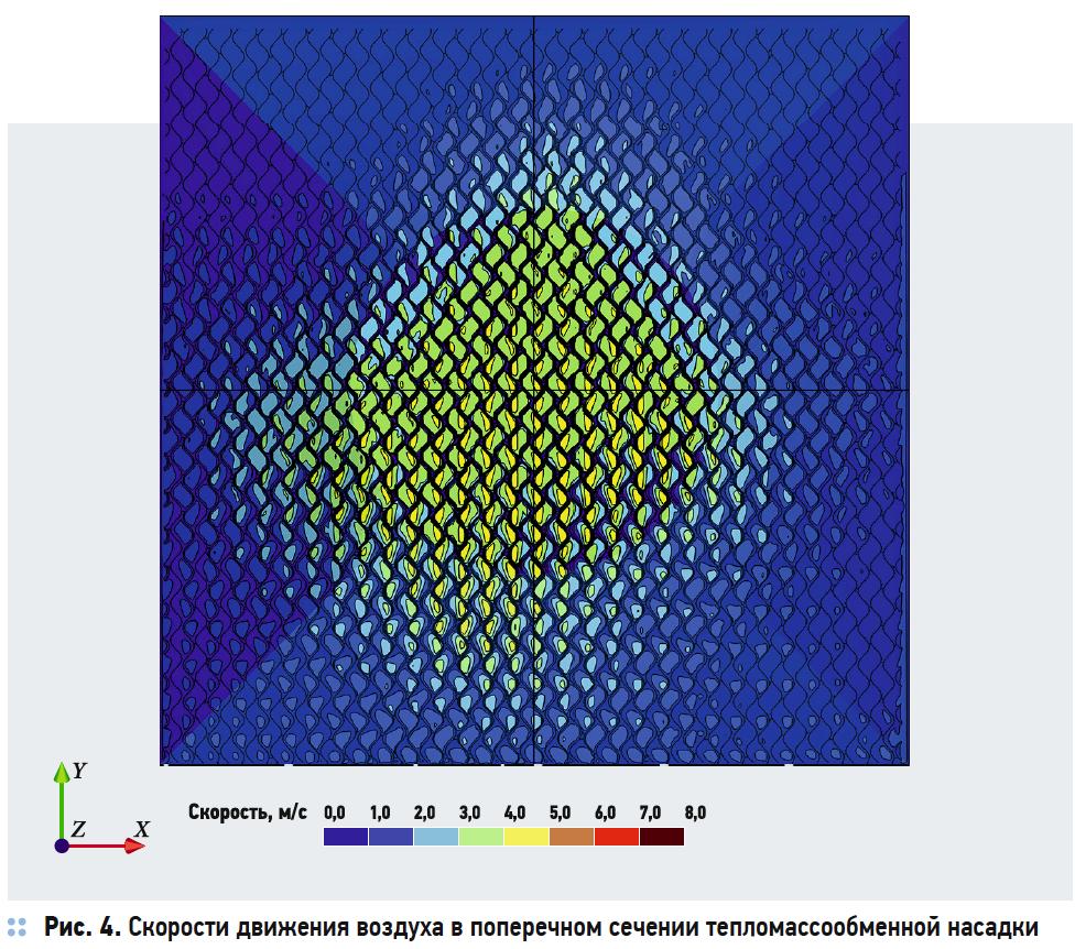 Скорости движения воздуха в поперечном сечении тепломассообменной насадки