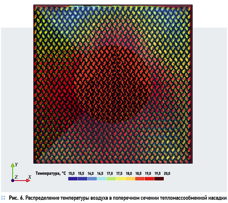 Распределение температуры воздуха в поперечном сечении тепломассообменной насадки