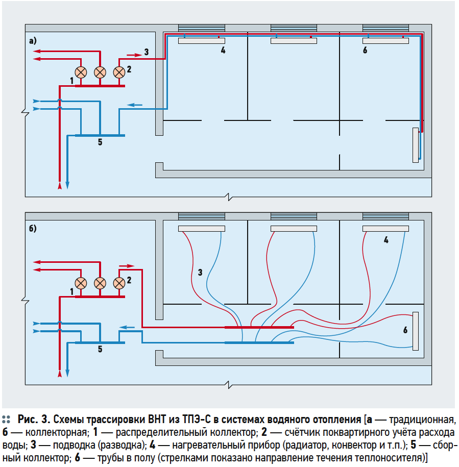 Схемы трассировки ВНТ из ТПЭ-С в системах водяного отопления