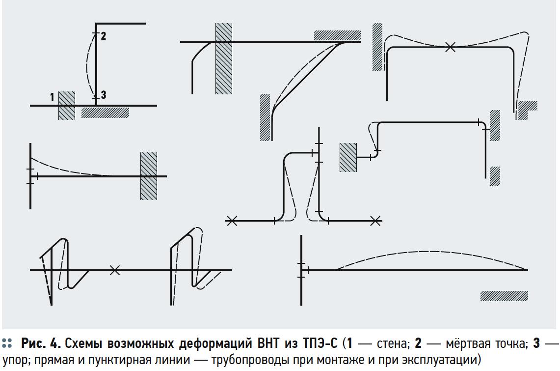 Схемы возможных деформаций ВНТ из ТПЭ-С