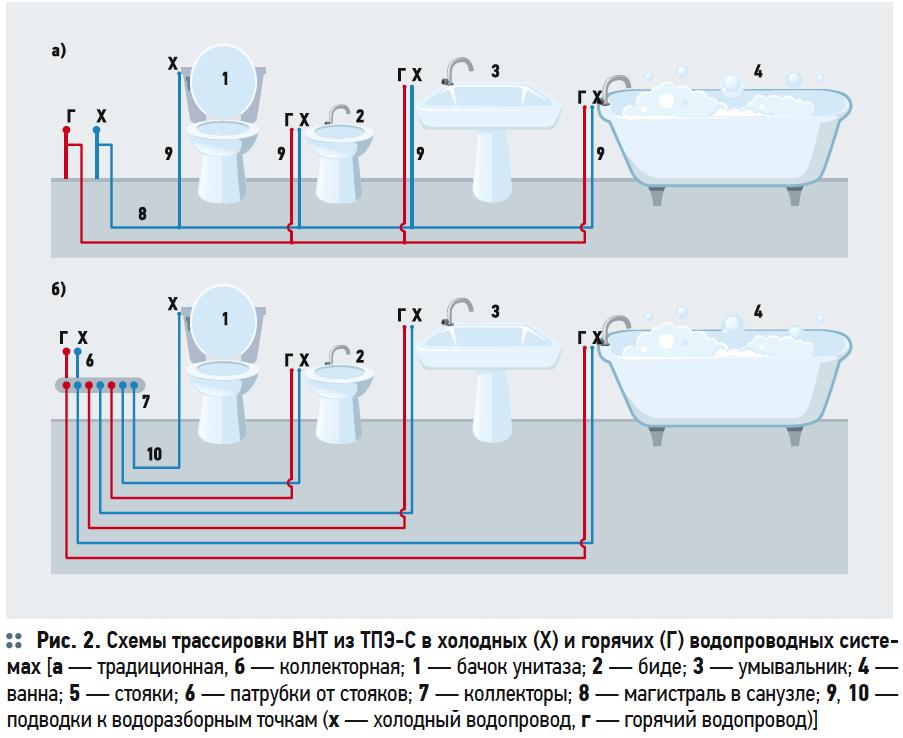 Схемы трассировки ВНТ из ТПЭ-С в холодных (Х) и горячих (Г) водопроводных систе- мах