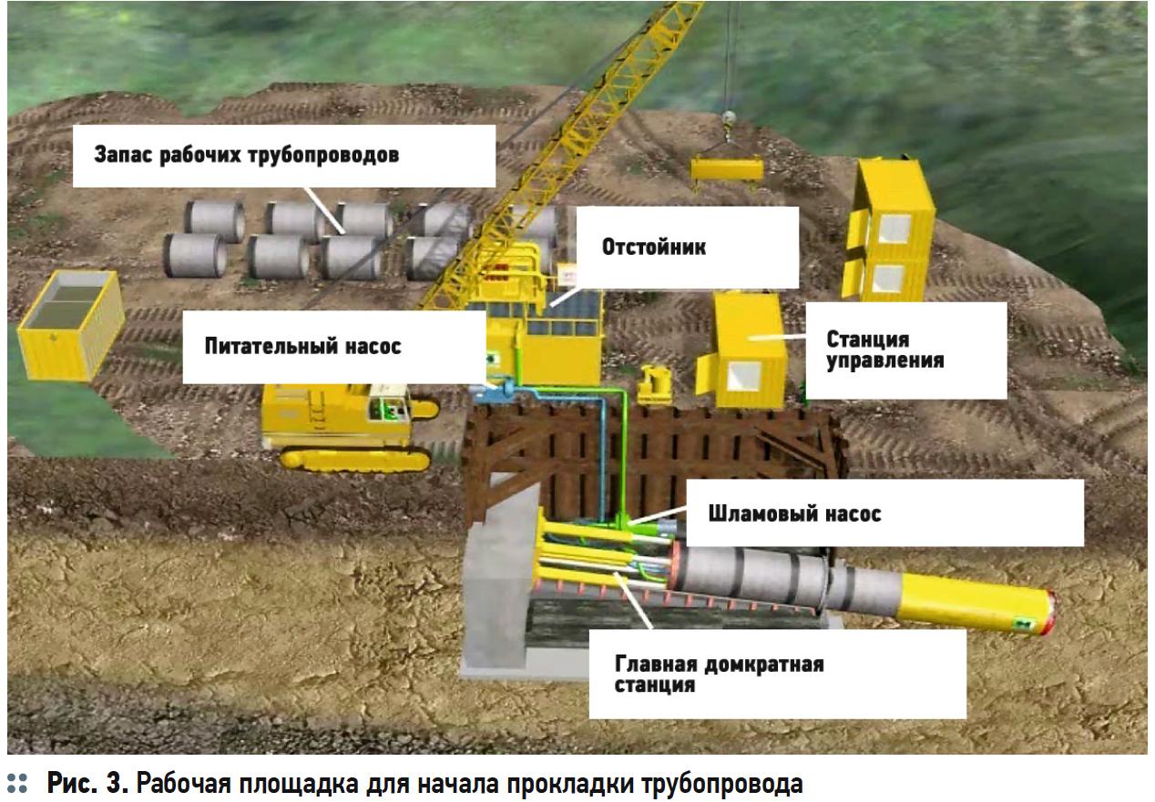 Рабочая площадка для начала прокладки трубопровода