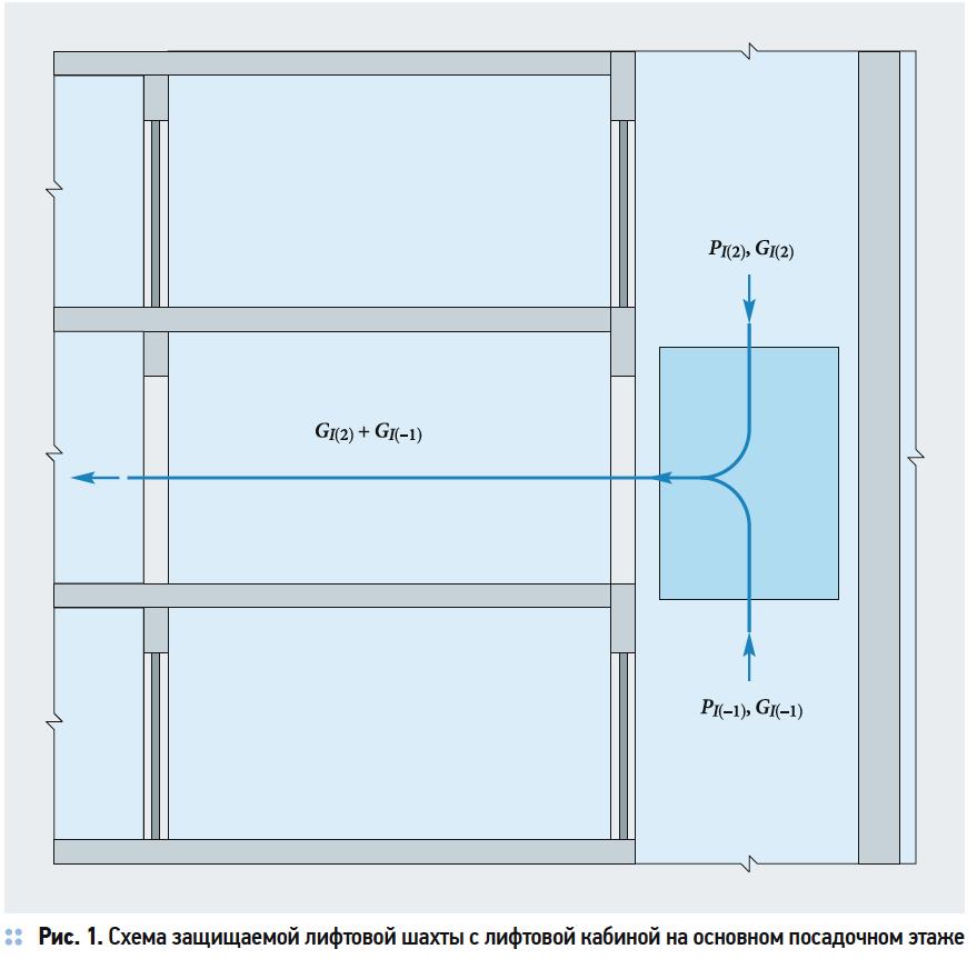 Расчёт количества воздуха, подаваемого в лифтовые шахты, в программе «КВМ-Дым». 1/2019. Фото 2