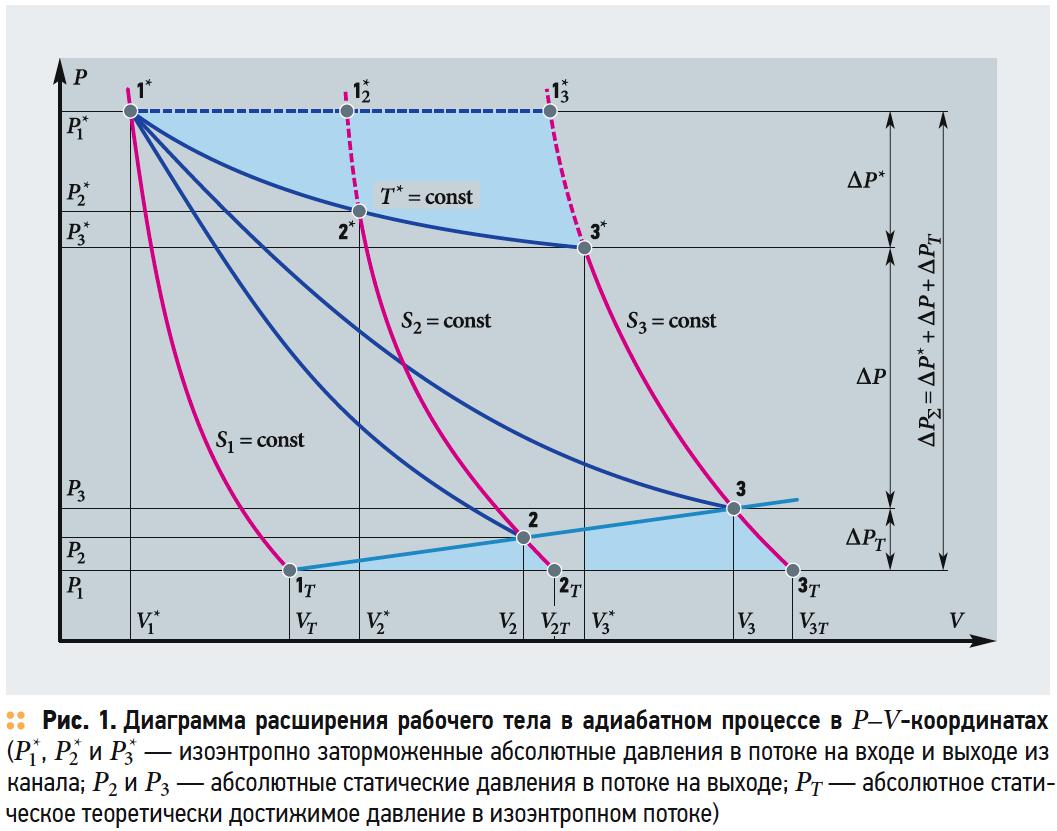 Диаграмма расширения рабочего тела в адиабатном процессе в P–V-координатах