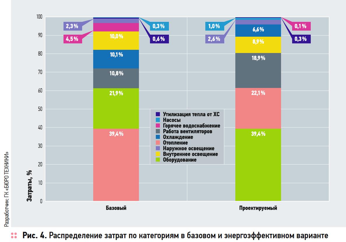 Расширение BIM-технологии, или Как сэкономить миллионы рублей на эксплуатации здания. 3/2019. Фото 4