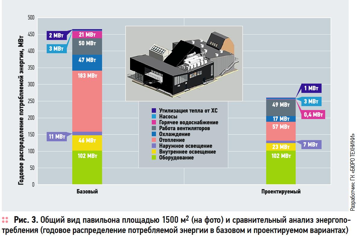 Расширение BIM-технологии, или Как сэкономить миллионы рублей на эксплуатации здания. 3/2019. Фото 3