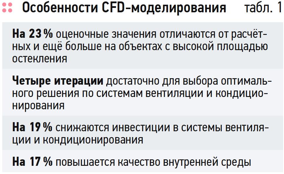 Расширение BIM-технологии, или Как сэкономить миллионы рублей на эксплуатации здания. 3/2019. Фото 5
