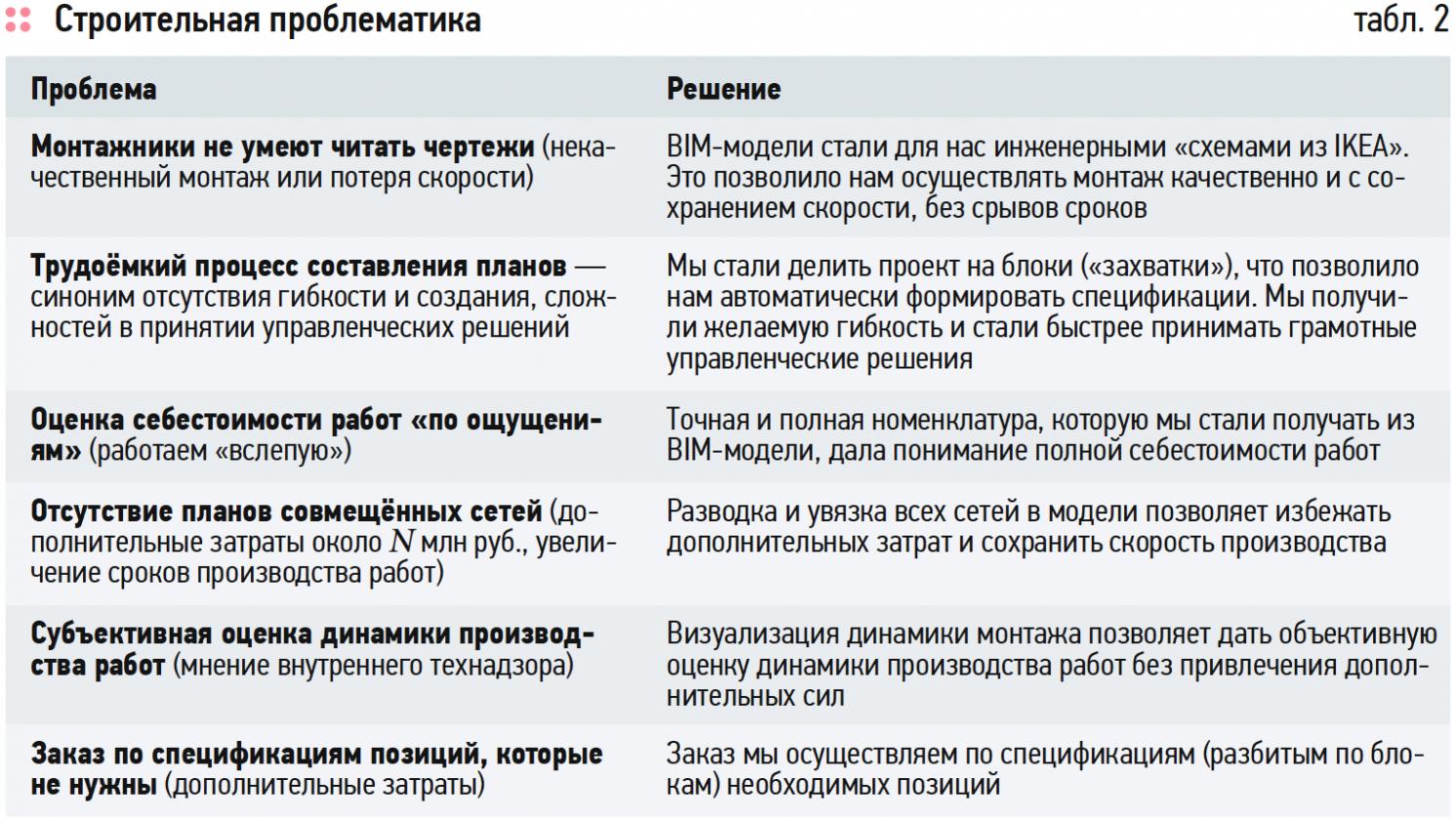 Расширение BIM-технологии, или Как сэкономить миллионы рублей на эксплуатации здания. 3/2019. Фото 8