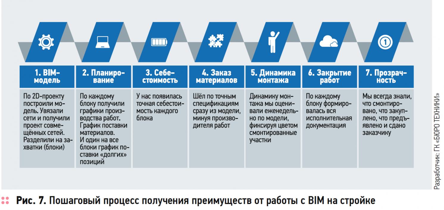 Расширение BIM-технологии, или Как сэкономить миллионы рублей на эксплуатации здания. 3/2019. Фото 9