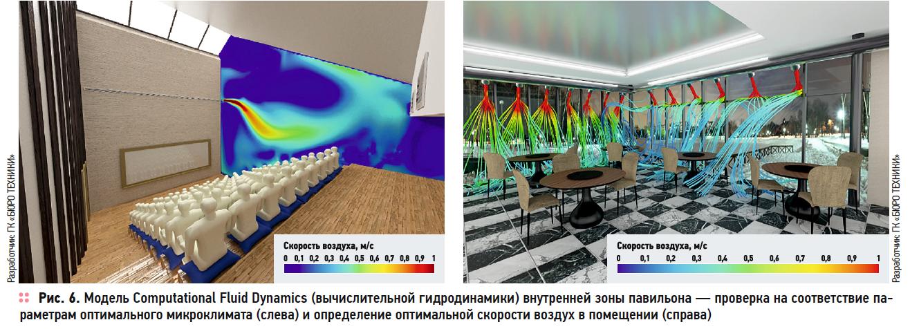 Расширение BIM-технологии, или Как сэкономить миллионы рублей на эксплуатации здания. 3/2019. Фото 7