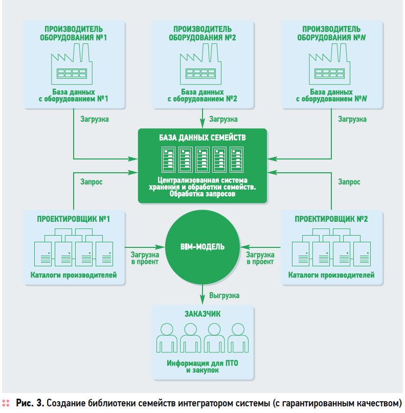 Цифровые двойники инженерного оборудования. Сервисы, необходимые производителям и проектным командам. 3/2019. Фото 3